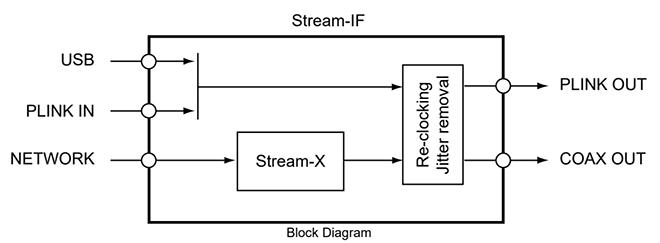 美国Playback Designs推出网路串流外接介面Stream-IF-汇聚Hi-End